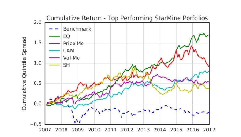 Cumulative Return - Top Performing StarMine Portfolios