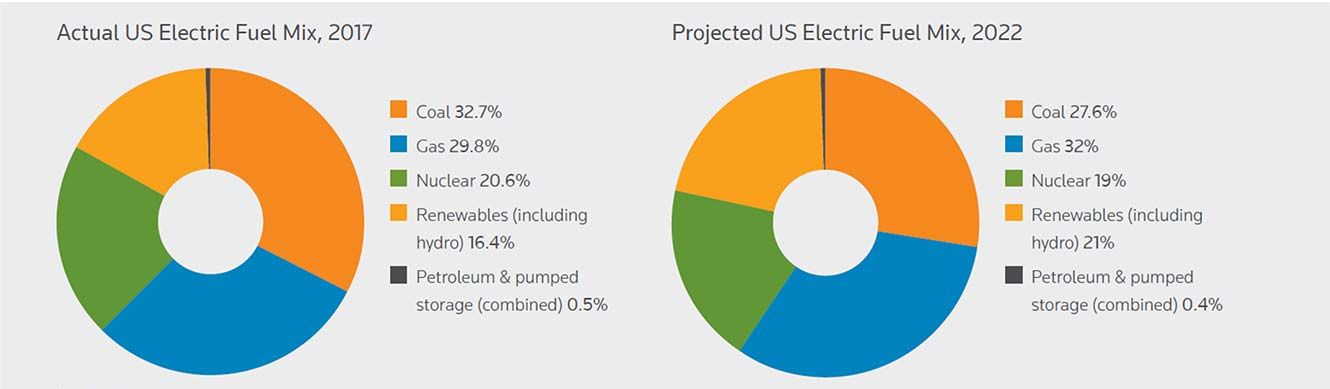 The actual (2017) and projected (2022) US Electric Fuel Mix