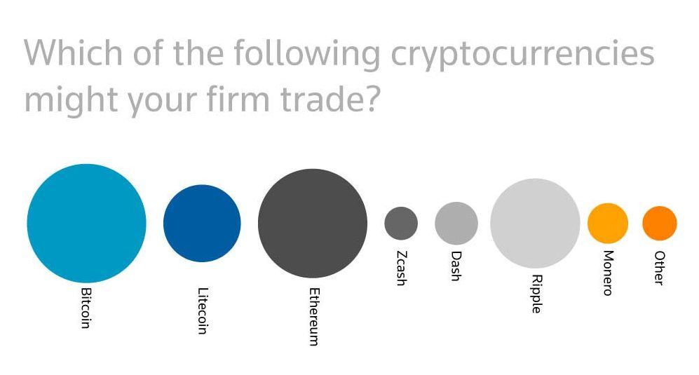 Results from the Thomson Reuters survey about cryptocurrencies
