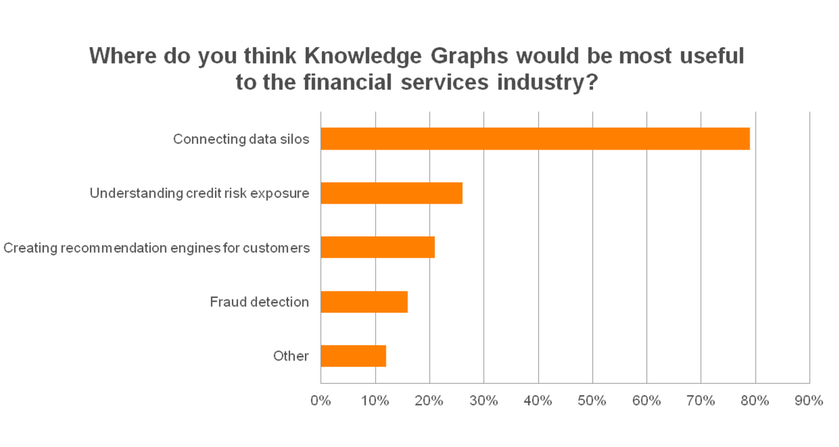 Where do you think knowledge graphs would be most useful to the financial services industry?