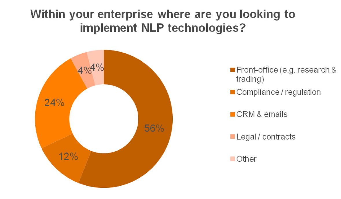 Within your enterprise, where are you looking to implement NLP technologies?