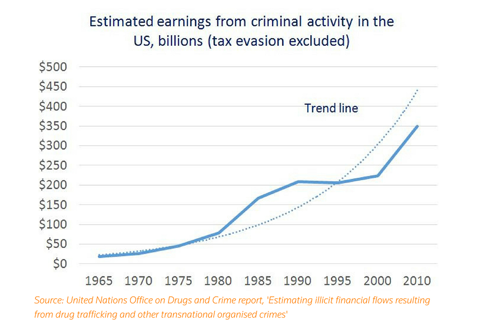 Estimated earnings from criminal activity in the U.S., billions (tax evasion excluded). Source: United Nations Office on Drugs and Crime report