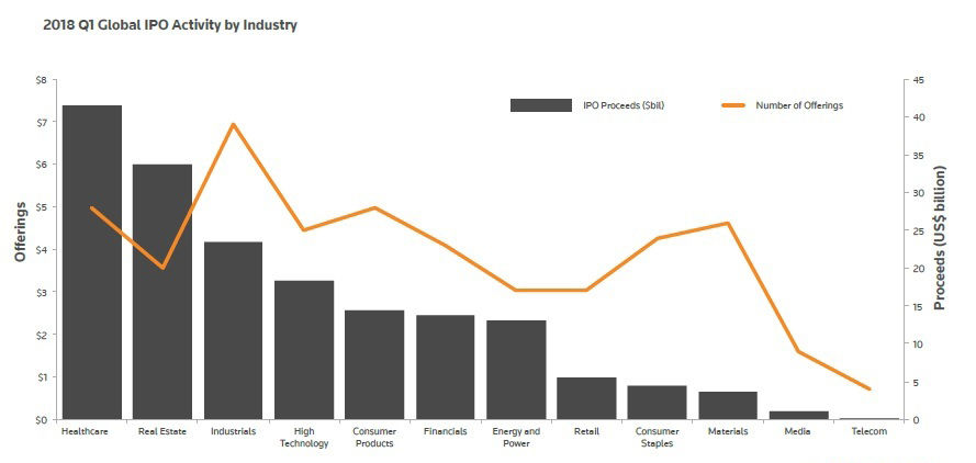 2018 Q1 Global IPO Activity By Industry