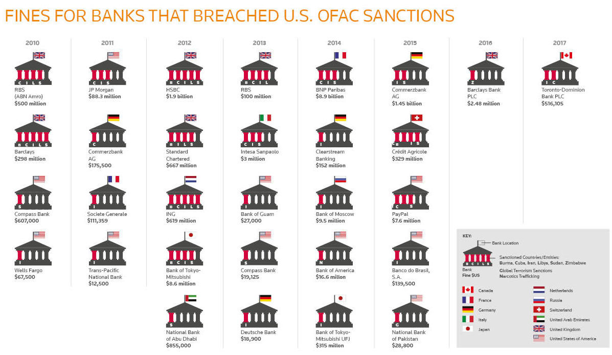 Fines for banks that breached U.S. OFAC sanctions