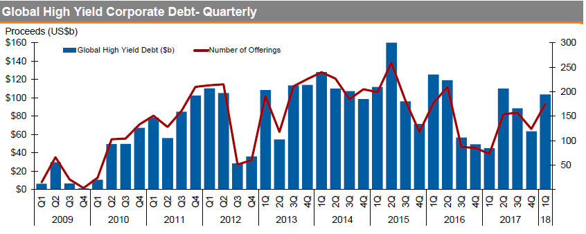 Global high yield corporate debt – quarterly