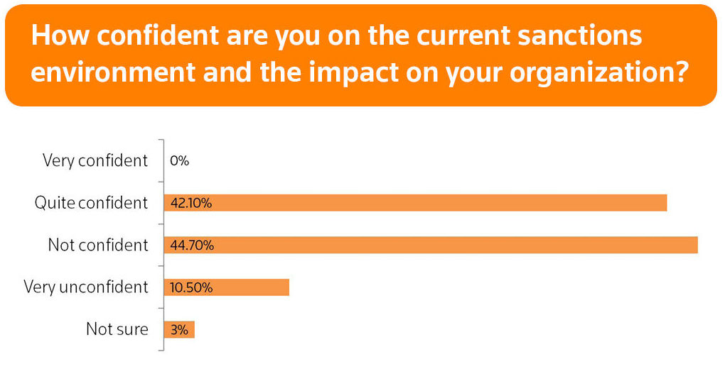 How confident are you on the current sanctions environment and the impact on your organization?