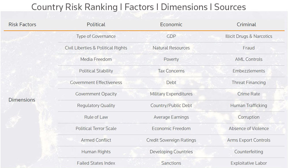 Country risk ranking