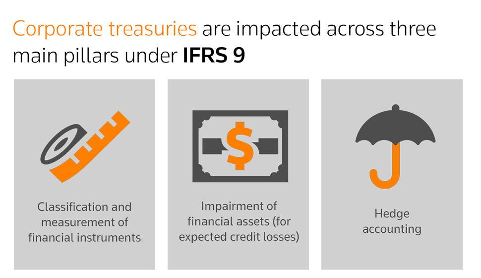 Corporate treasuries are impacted across three main pillars under IFRS 9