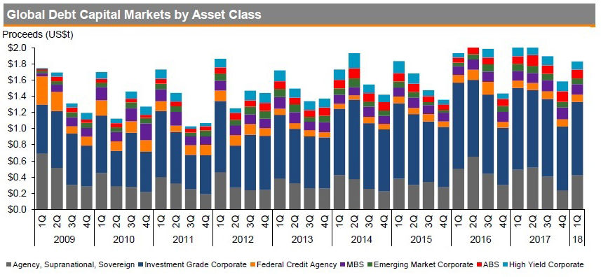 Global debt capital markets by asset class