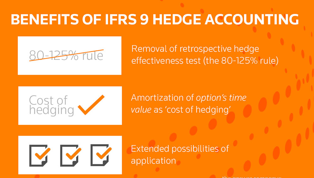 Benefits of IFRS 9 hedge accounting