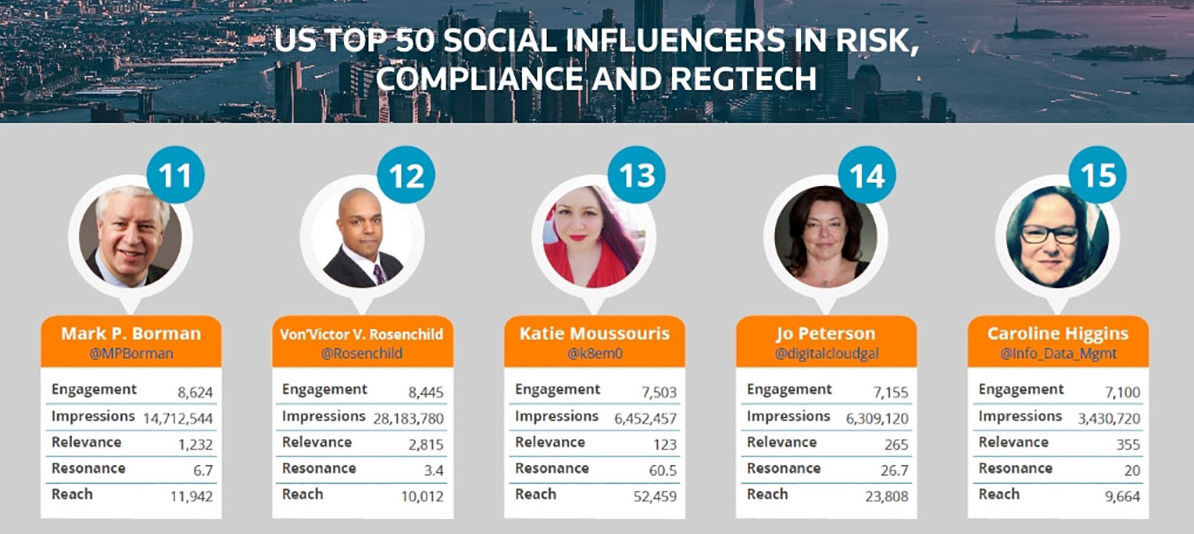 America's Top Social Influencers In Finance, Innovation And Risk 2017 Nos.11-15