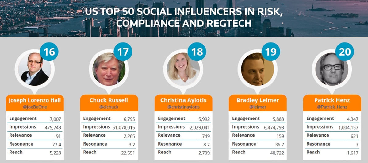 America's Top Social Influencers In Finance, Innovation And Risk 2017 Nos.16-20