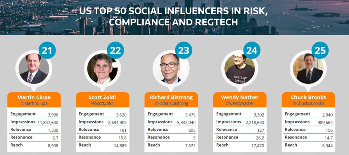 America's Top Social Influencers In Finance, Innovation And Risk 2017 Nos.21-15