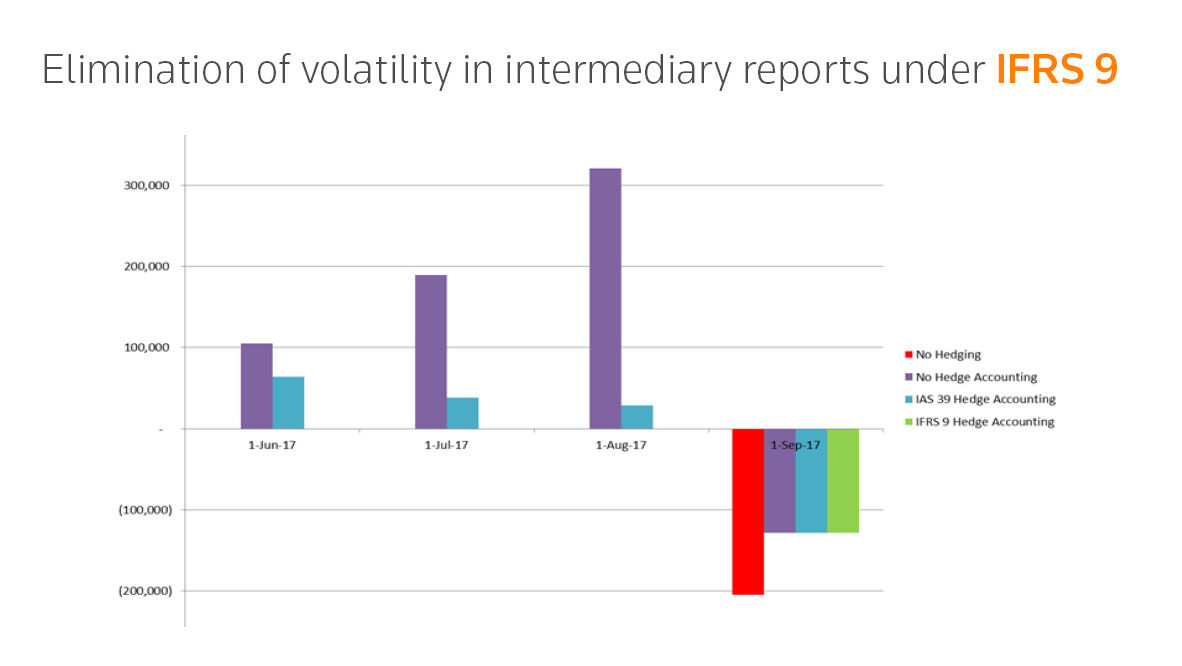 Elimination of volatility in intermediary reports under IFRS 9