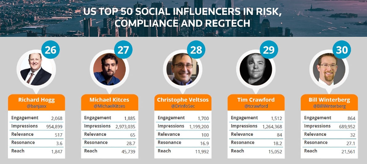 America's Top Social Influencers In Finance, Innovation And Risk 2017 Nos.26-30