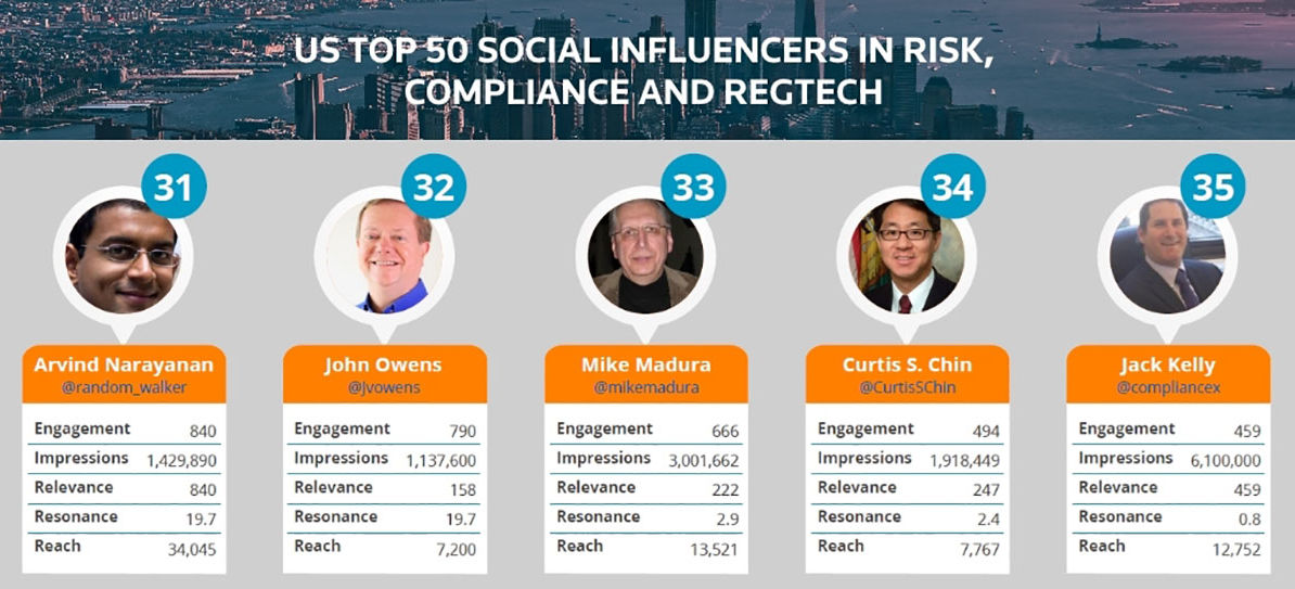 America's Top Social Influencers In Finance, Innovation And Risk 2017 Nos.31-35