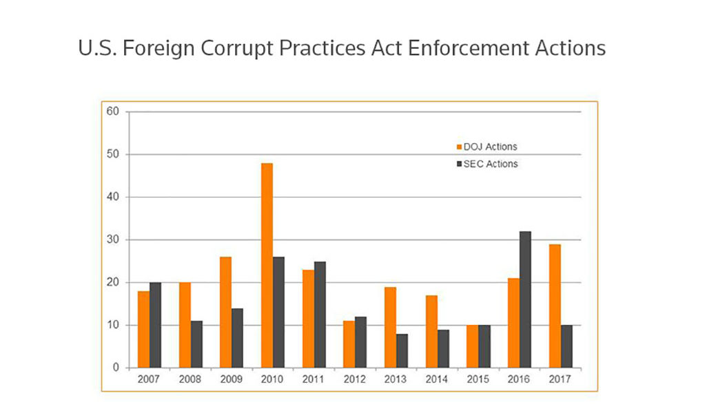 U.S. Foreign Corrupt Practices Act enforcement actions