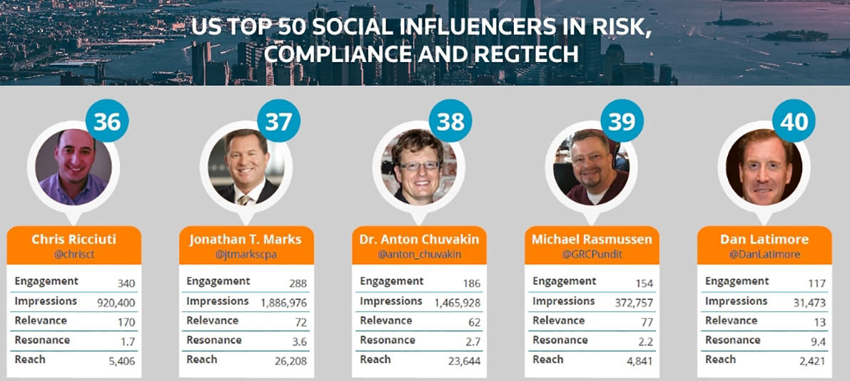 America's Top Social Influencers In Finance, Innovation And Risk 2017 Nos.36-40