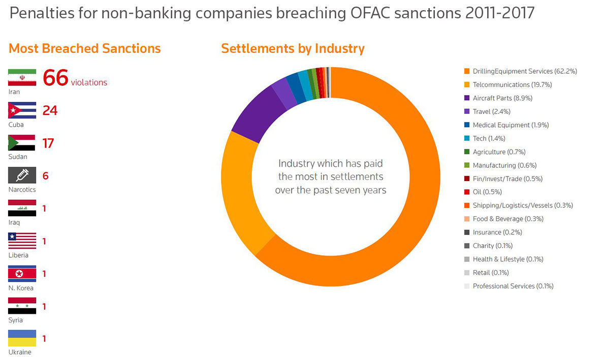 Penalties for non-banking companies breaching OFAC sanctions 2011-17