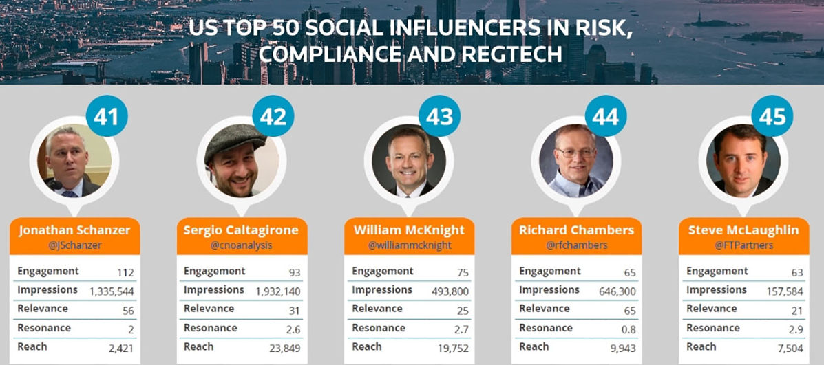 America's Top Social Influencers In Finance, Innovation And Risk 2017 Nos.41-45