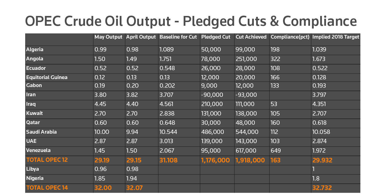 * Figures are in millions of barrels per day. OPEC and the future of oil production cuts. OPEC crude oil output – pledged cuts and compliance