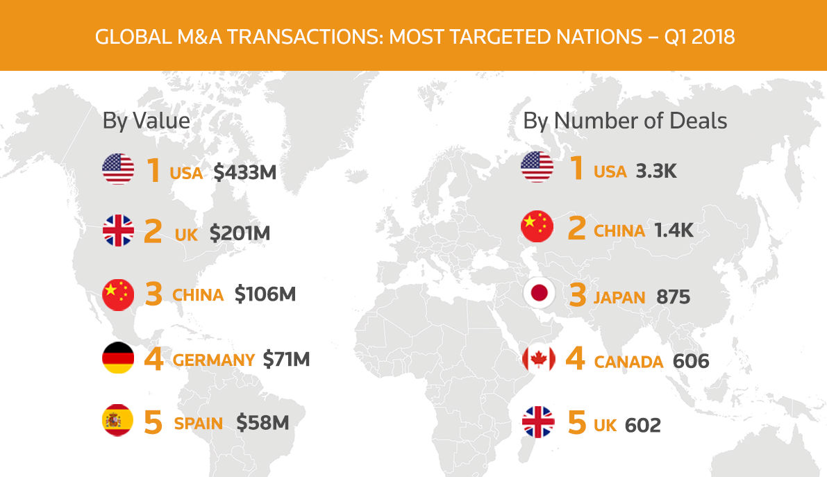 Global M&A transactions most targeted nations – Q1 2018