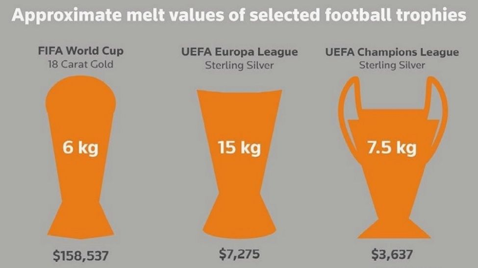 The rising value of the World Cup trophy. Approximate melt values of selected football trophies.