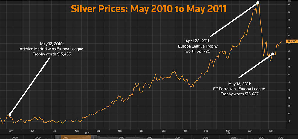 The rising value of the World Cup trophy. Silver prices: May 2010 - May 2011
