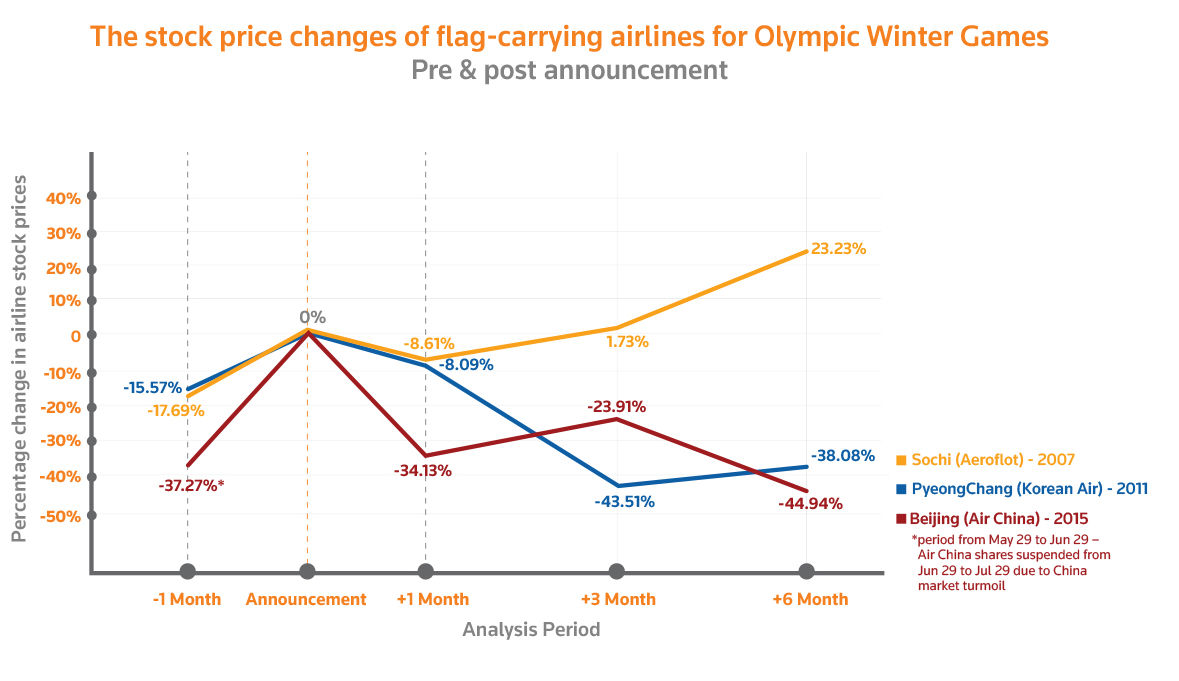 The stock price changes of flag-carrying airlines for Olympic Winter Games