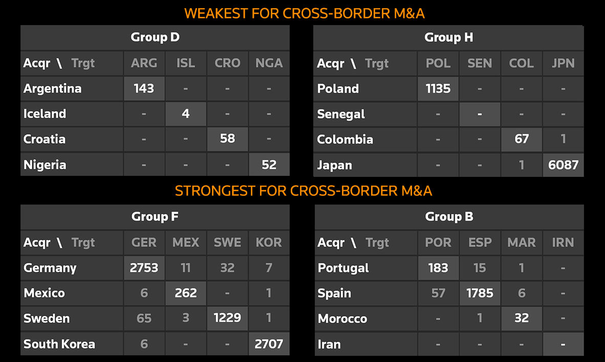 M&A rankings with a World Cup twist. Weakest for cross-border M&A. Strongest fpr cross-border M&A.