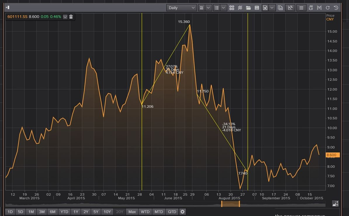 Air China stock price changes during the announcement period for the forthcoming Beijing games in Eikon