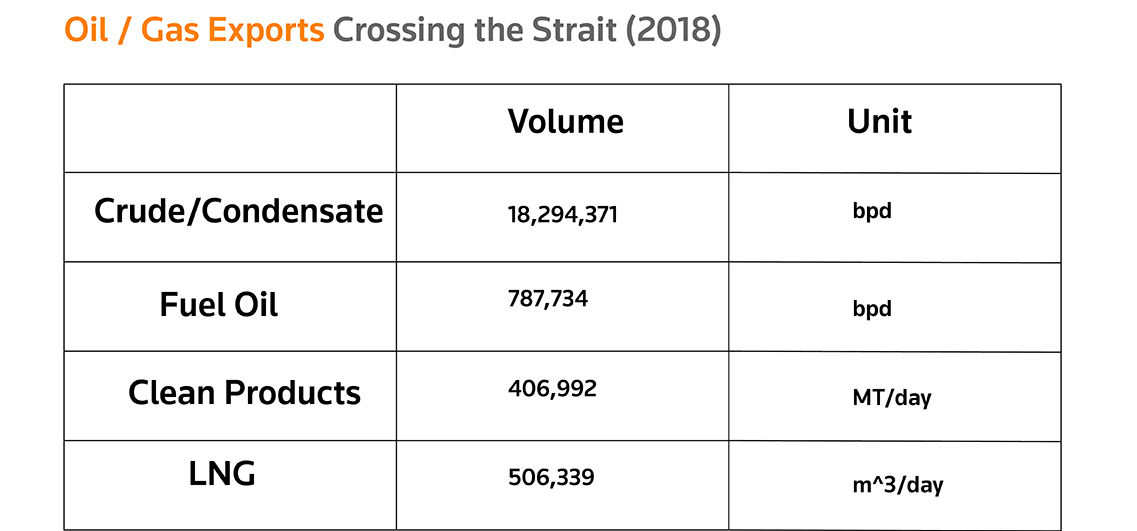 Strait of Hormuz: Can Iran halt the oil tankers. Oil/gas exports crossing the strait 2018.