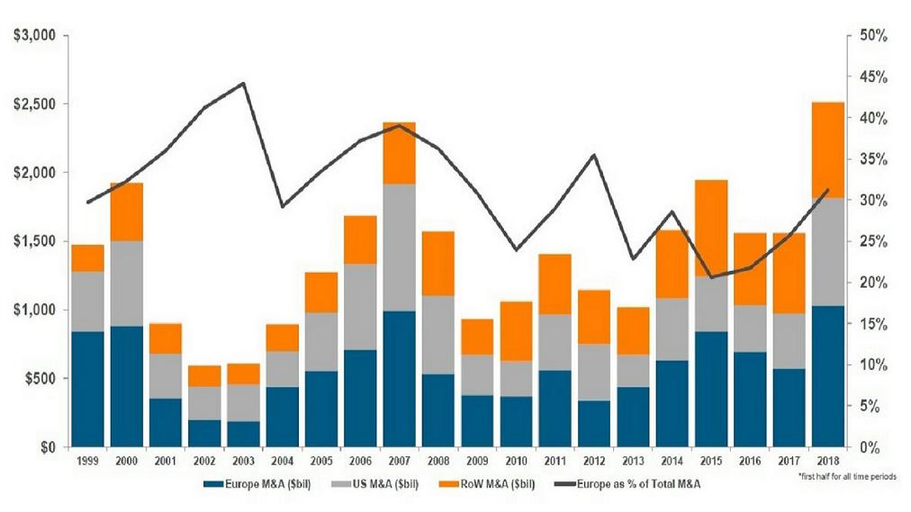 M&A trends 1999-2018. Mega deals keep the M&A boom afloat