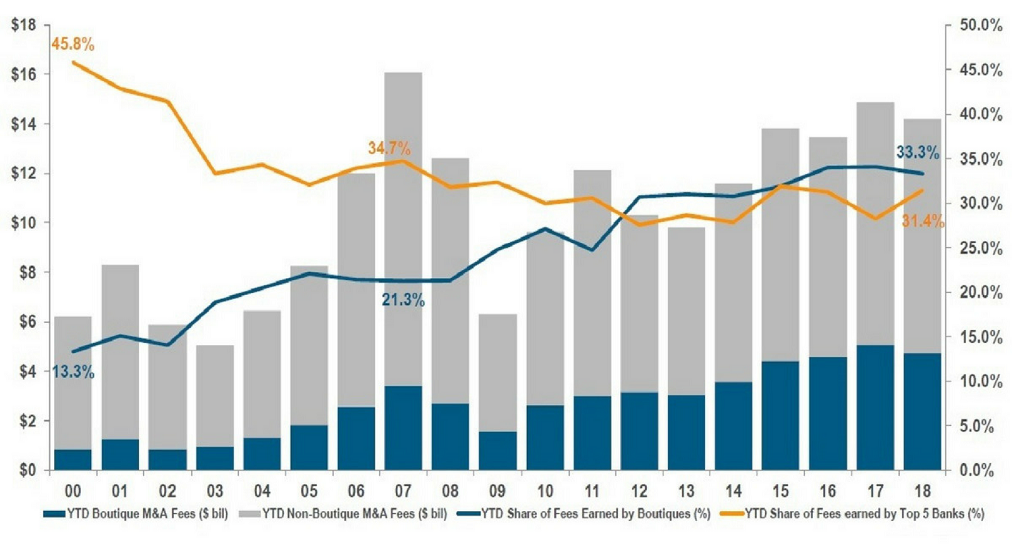 The number of boutique advisory firms involved in M&A. Mega deals keep the M&A boom afloat