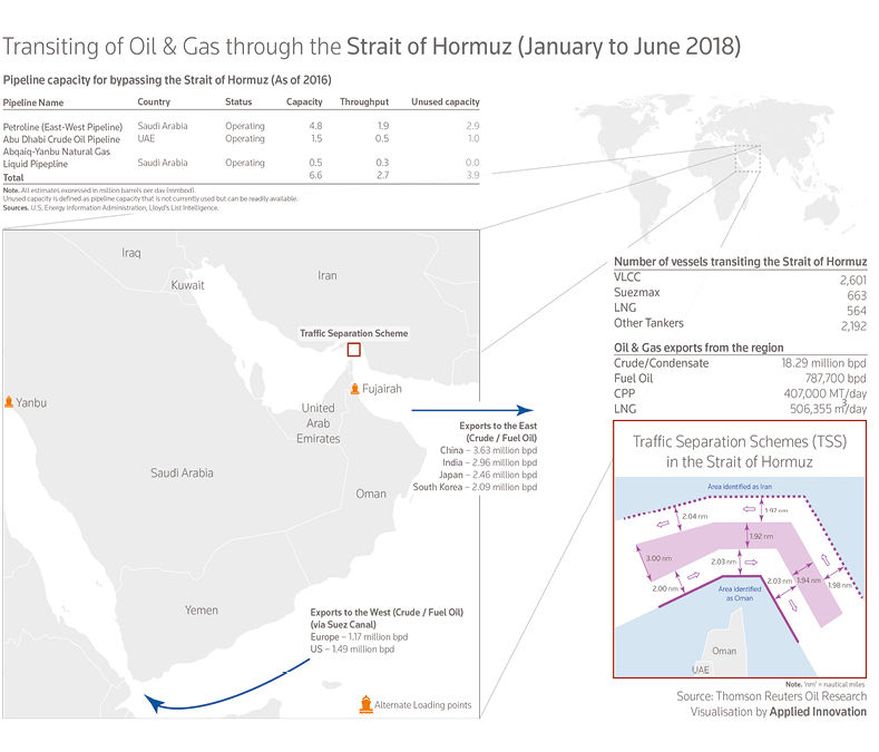 Strait of Hormuz – the aorta of global oil flows