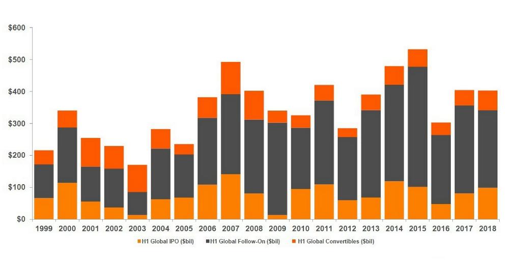 IPO trends 1999-2018. Mega deals keep the M&A boom afloat