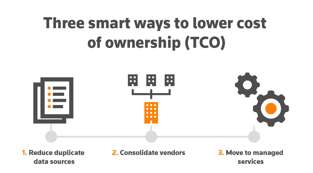 Three smart ways to lower cost of ownership (TCO)