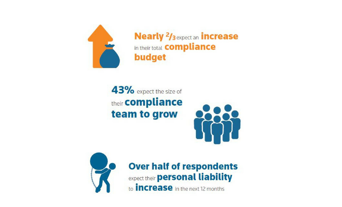 A new approach to compliance management