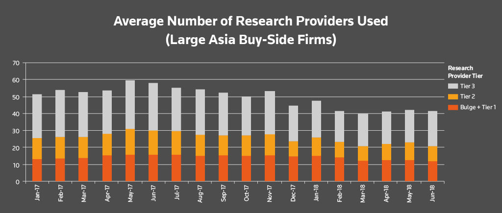 Average number of research providers used (large Asia buy-side firms). Buy-side research usage after MiFID II