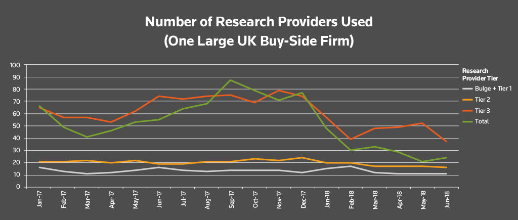 Number of research providers used by tier (large UK buy-side firms). Buy-side research usage after MiFID II