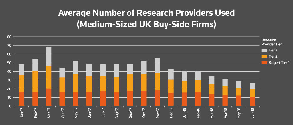 Average number of research providers used by tier (medium sized UK buy-side firms). Buy-side research usage after MiFID II
