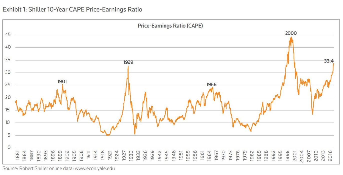 Shiller 10-year CAPE price earnings ration. Avoid an earnings miss with StarMine