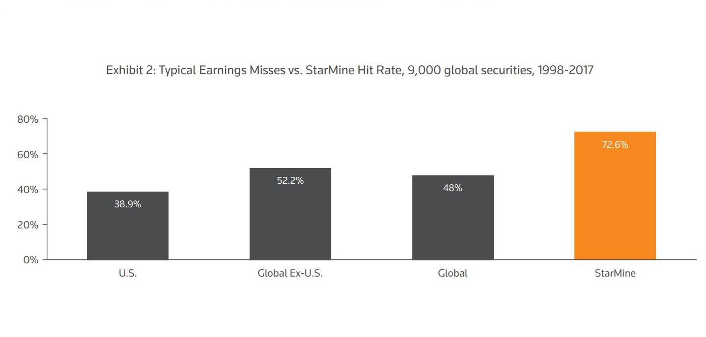 Typical earnings misses v StarMine hit rate 1998-2017. Avoid an earnings miss with StarMine