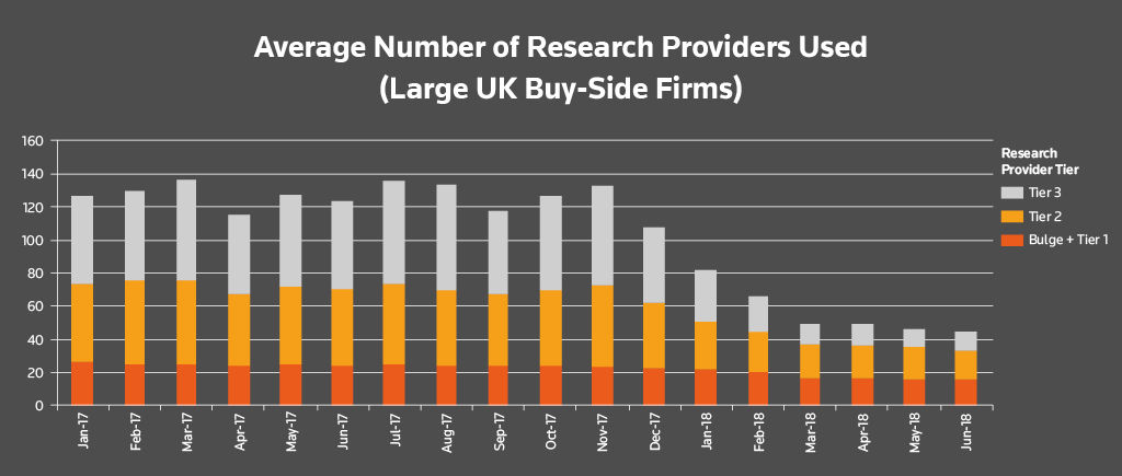 Buy-side research usage after MiFID II. Average number of research providers used (large UK buy-side firms)