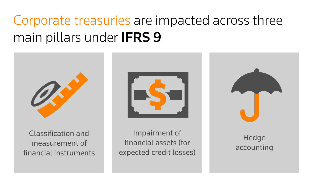 A focus on corporate treasury regulation in 2018. Three main impacts of IFRS 9 for corporate treasuries