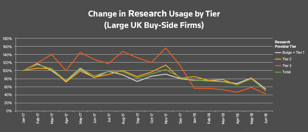 Change in research usage by tier (large UK buy-side firms). Buy-side research usage after MiFID II