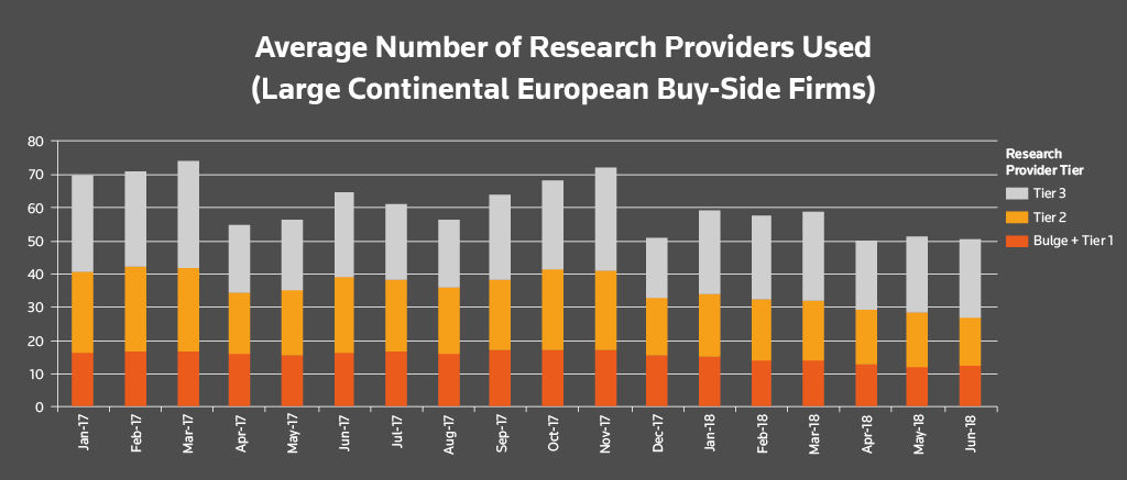 Average number of research providers used (large continental European buy-side firms). Buy-side research usage after MiFID II