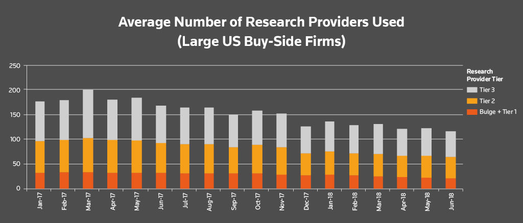 Average number of research providers used (large U.S. buy-side firms). Buy-side research usage after MiFID II
