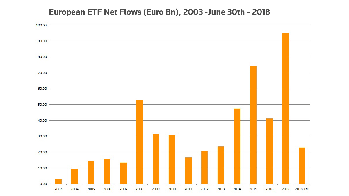 European ETF net flows (euro bn), 2003-June 30, 2018. Are European ETFs at their peak?