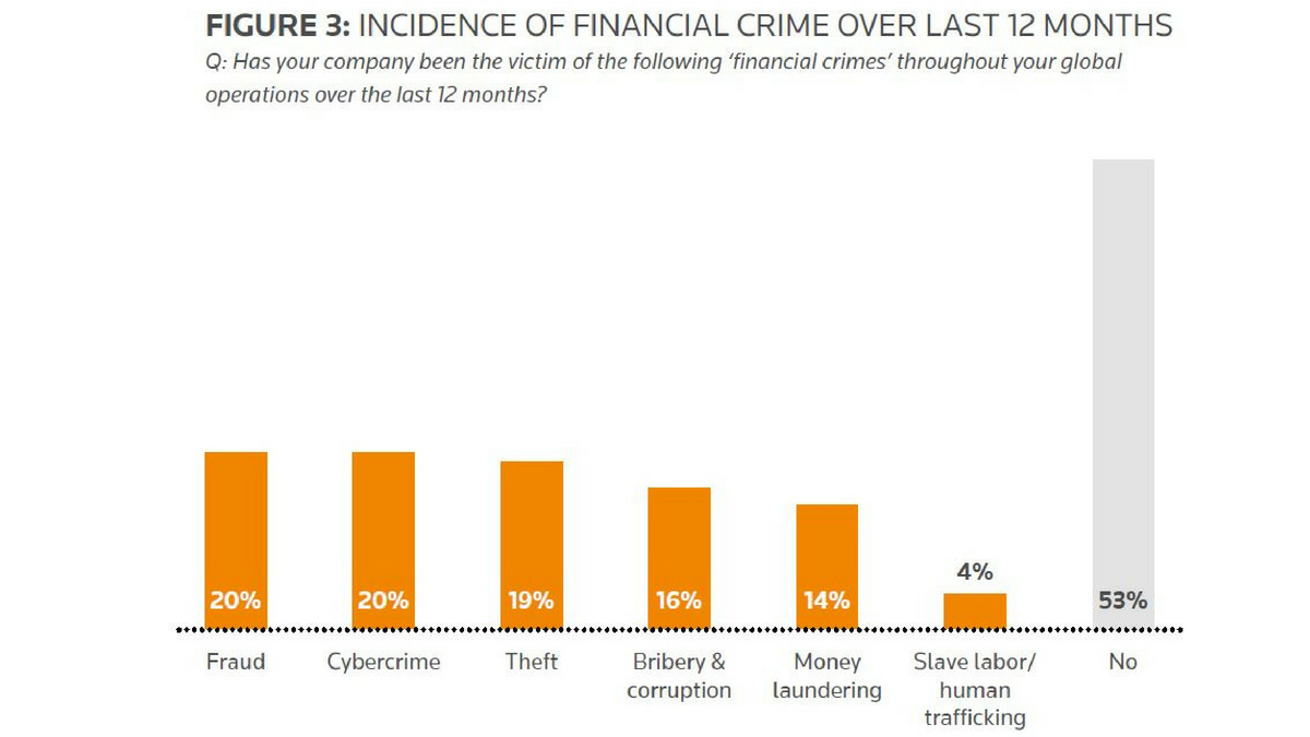 Incidence of financial crime over last 12 months. Strategies for fighting financial crime